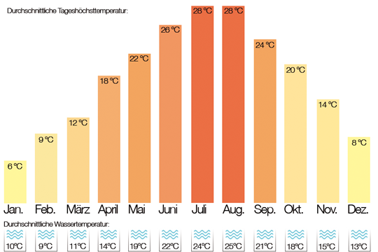 klimadaten riccione